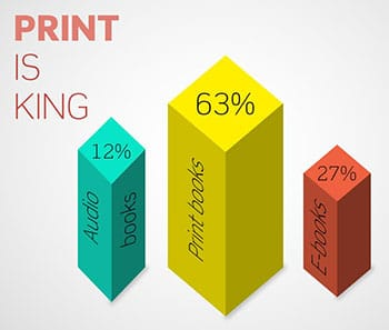 Infographic: Share of audio-, e- and print-books