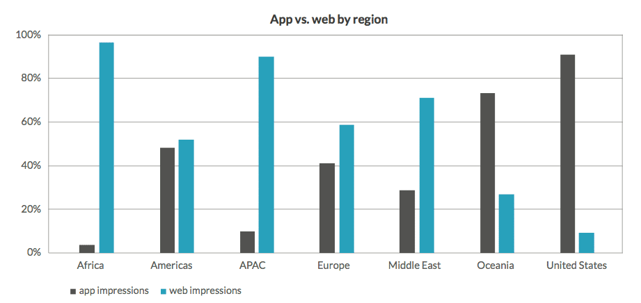 Infographic: Apps vs. Mobile Web