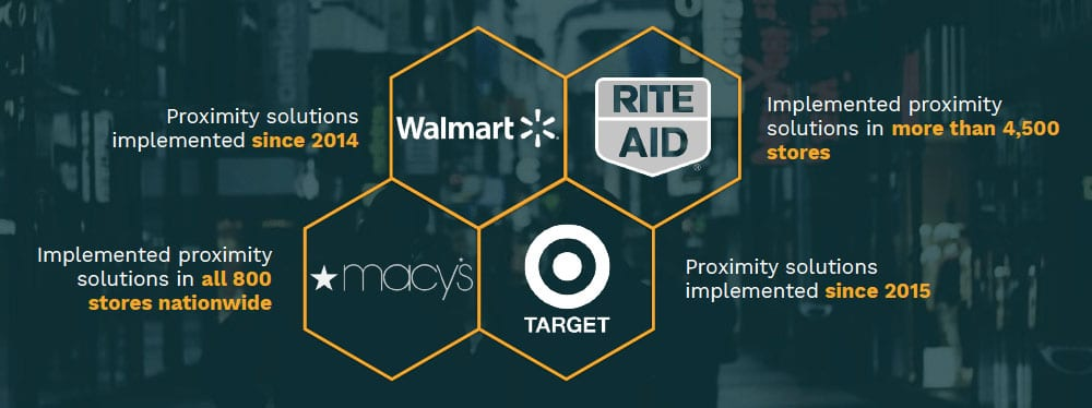 Study: Proximity in retail