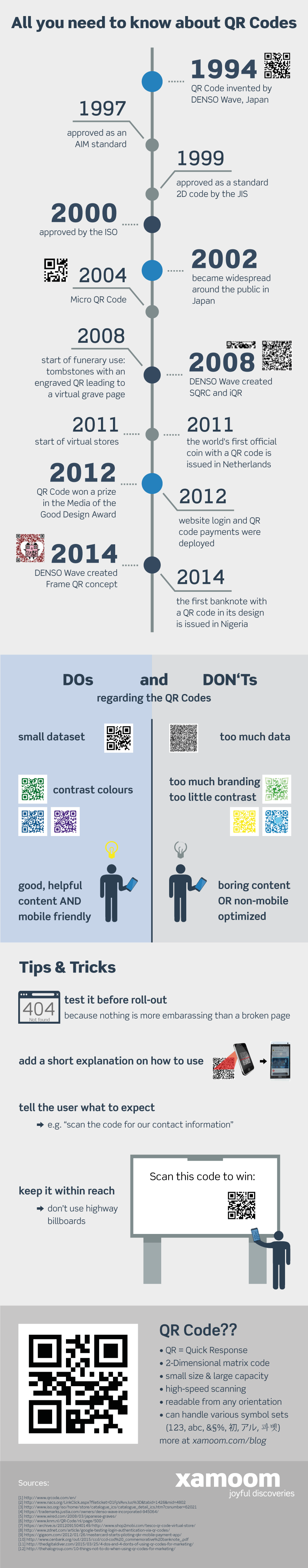 An extensive infographic about QR codes