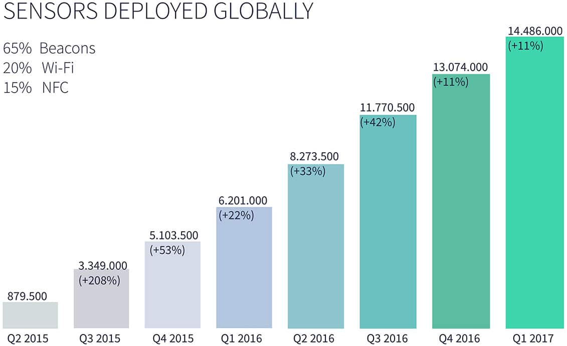 Chart: Number of sensors deployed globally