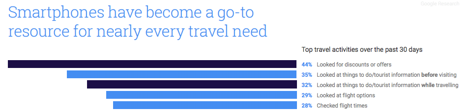 Mobile first Holidays  Or: When the Smartphone conquered our travel