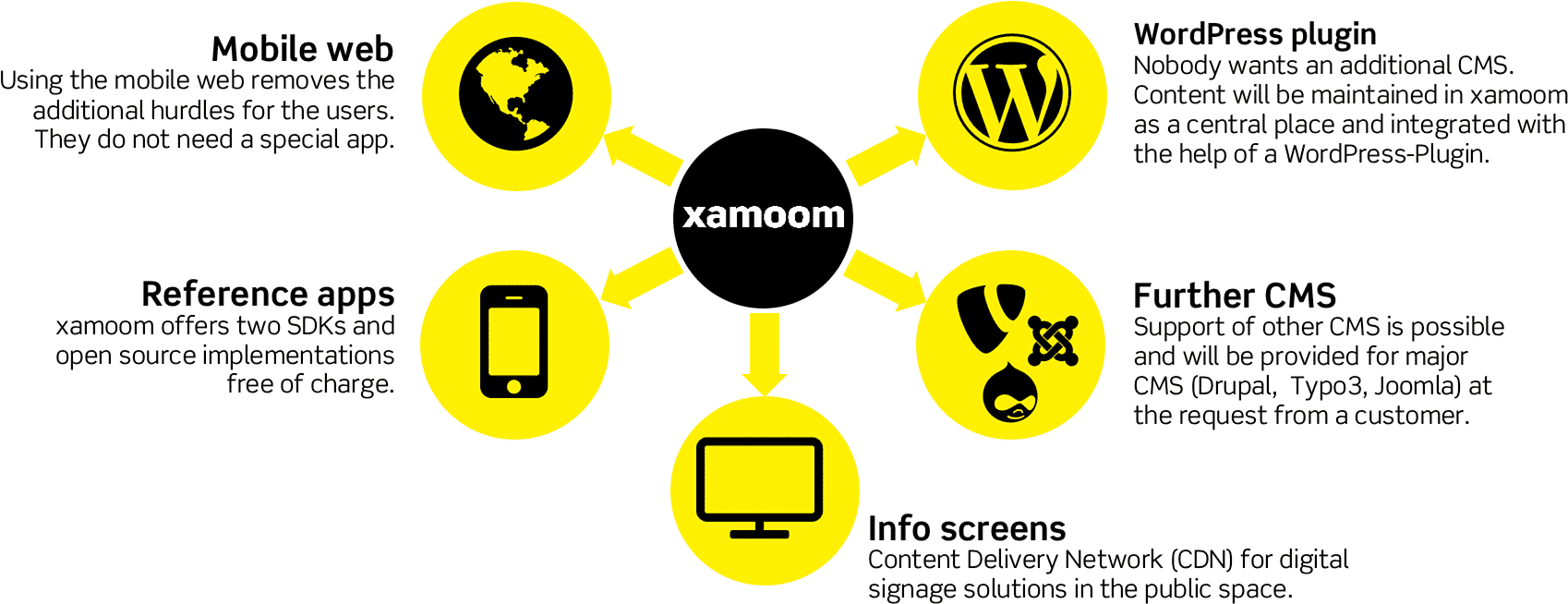 xamoom: One CMS for all screens